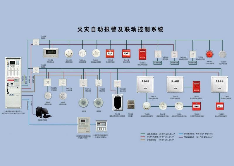 火灾自动报警系统的维保内容及标准